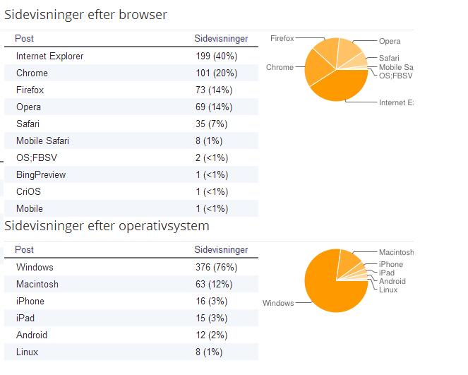 Der er stadig flere der benytter sig af Chrome på min blog men explorerer stadig den største