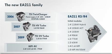 Benzin motorer i Skoda Octavia III 2013-